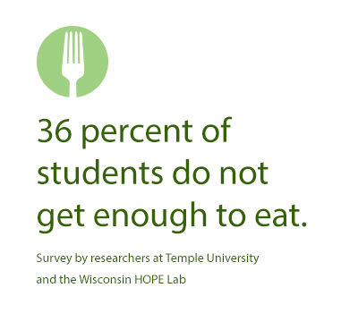 36 percent of students do not get enough to eat